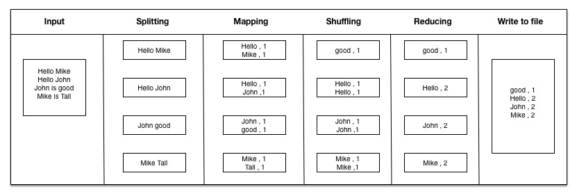 map reduce example