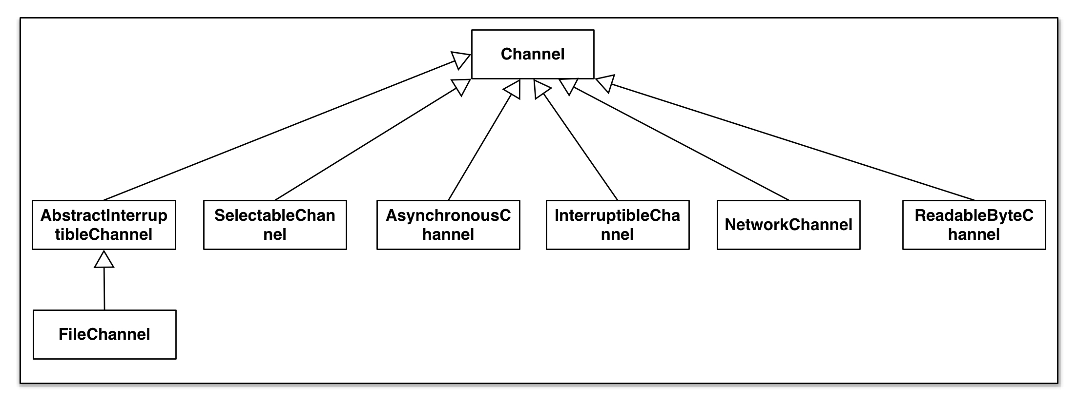 JAVA NIO Channel